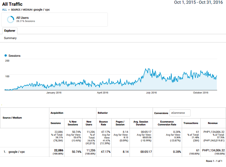 google-analytics-cpc-data