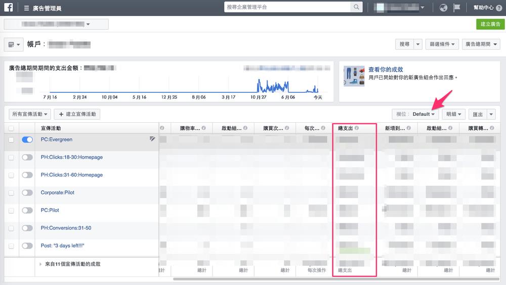 (登入Facebook廣告管理員 -> 修改欄位 -> 查看總支出)*總支出可在網頁下方看到