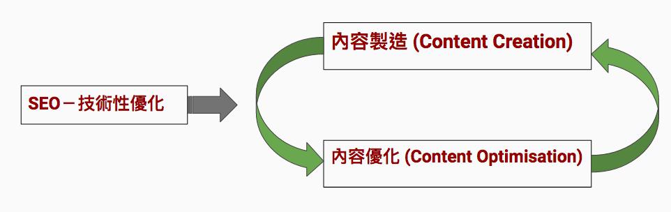 content-optimisation-content-creation-loop