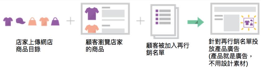 google-dynamic-remarketing-ads