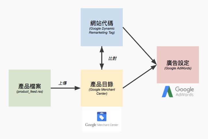 google 動態再行銷如何安裝
