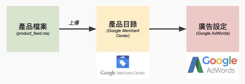 google購物廣告設定流程