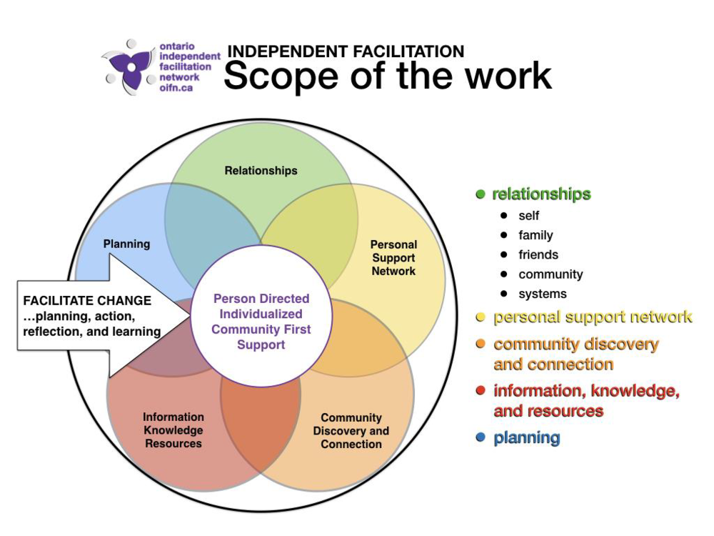 OIFN Core Elements of Independent Facilitation – June 2018 Visit the Ontario Independent Facilitation Network website at  www.oifn.ca  Scope of the Work excerpted from Weaving a Story of Change: Independent Facilitation Demonstration Project Learning So Far (April 2017) and adapted April 2018