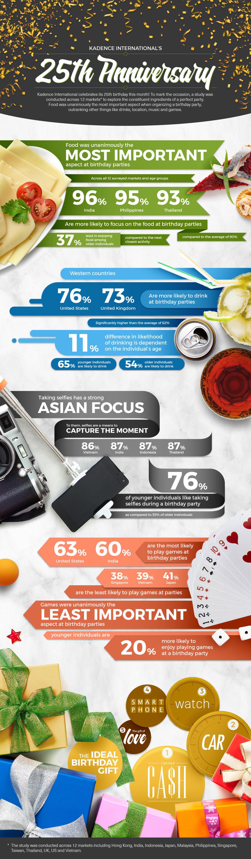 KadSG PR infographics - 25th anniversary infographics