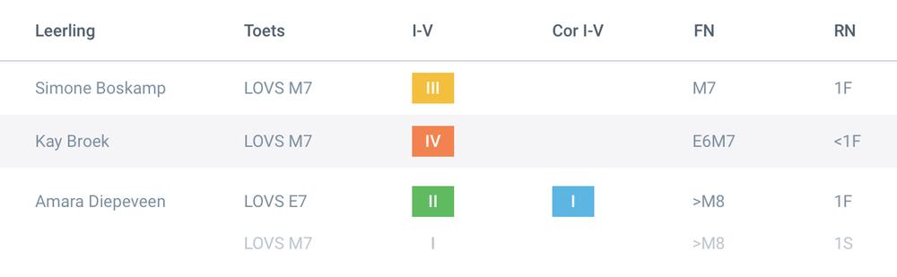 Analyseer direct na de invoer de resultaten van je leerlingen binnen de toetsperiode en de toetsserie. ParnasSys toont naast de bekende eenheden nu ook het gecorrigeerde niveau in kleur en het functionerings- en referentieniveau.