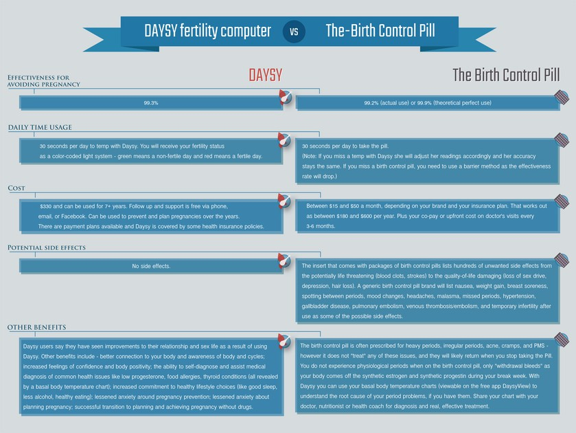 daysy_comp_vs_the_birth_control_pill_v1-jpg__1200x630_q90_upscale