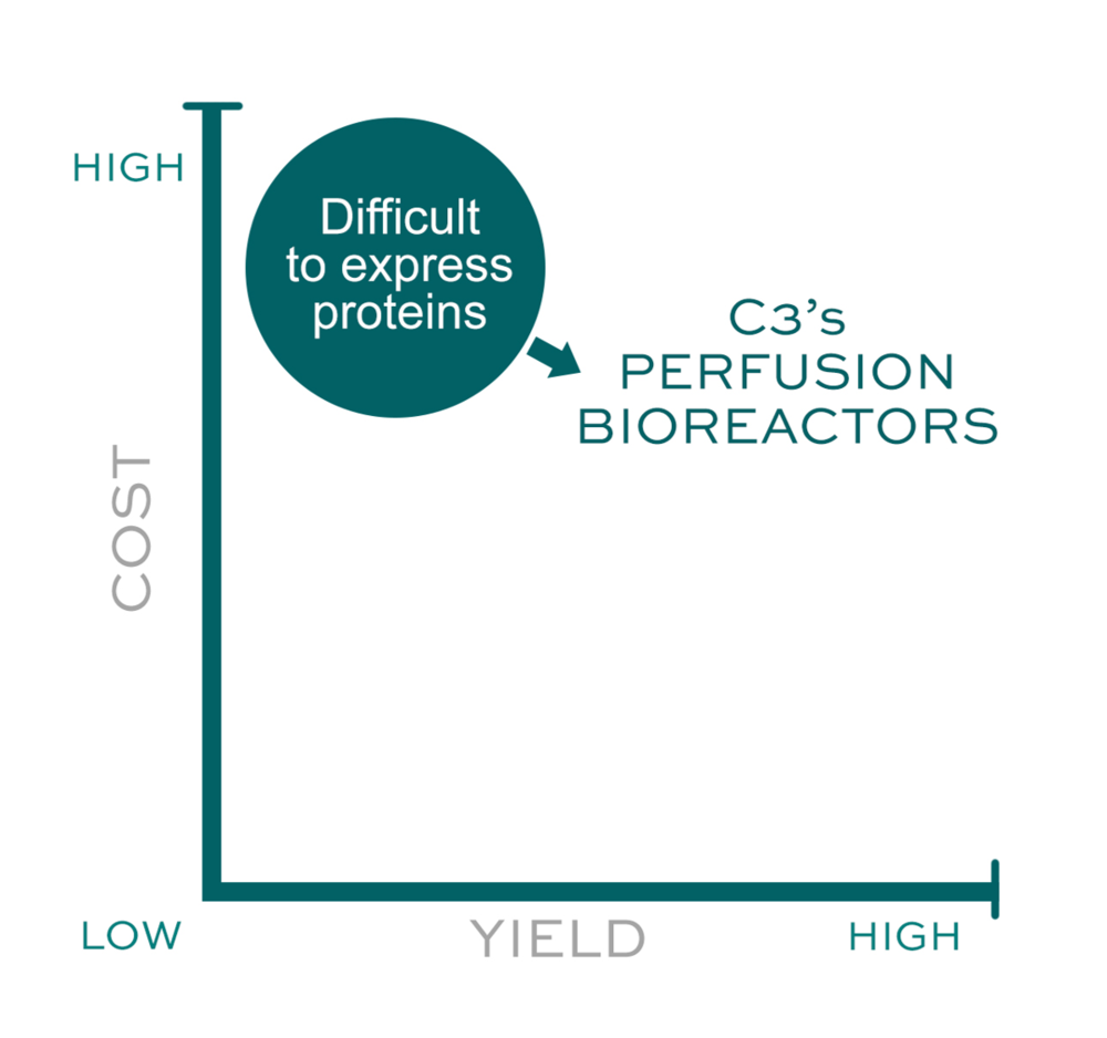 Figure 1.C3's AcuSyst Perfusion Bioreactors are able to improve product yields and reduce costs for difficult-to-express proteins.
