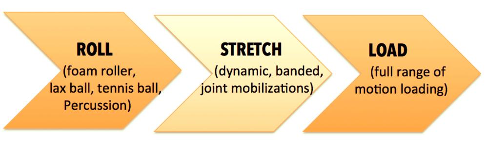 roll-stretch-load