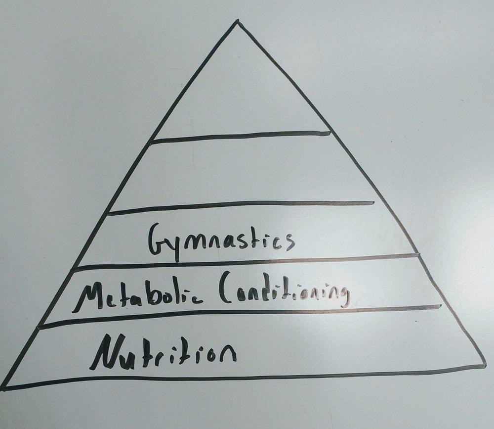 The Family Gym | CrossFit Eta — Building a Fitness Pyramid