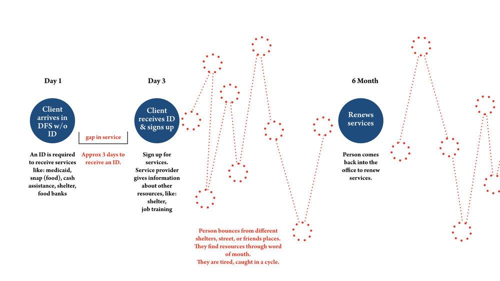 laf-build-themes-diagrams-journey.jpeg