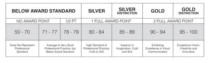 award-scoring.jpg