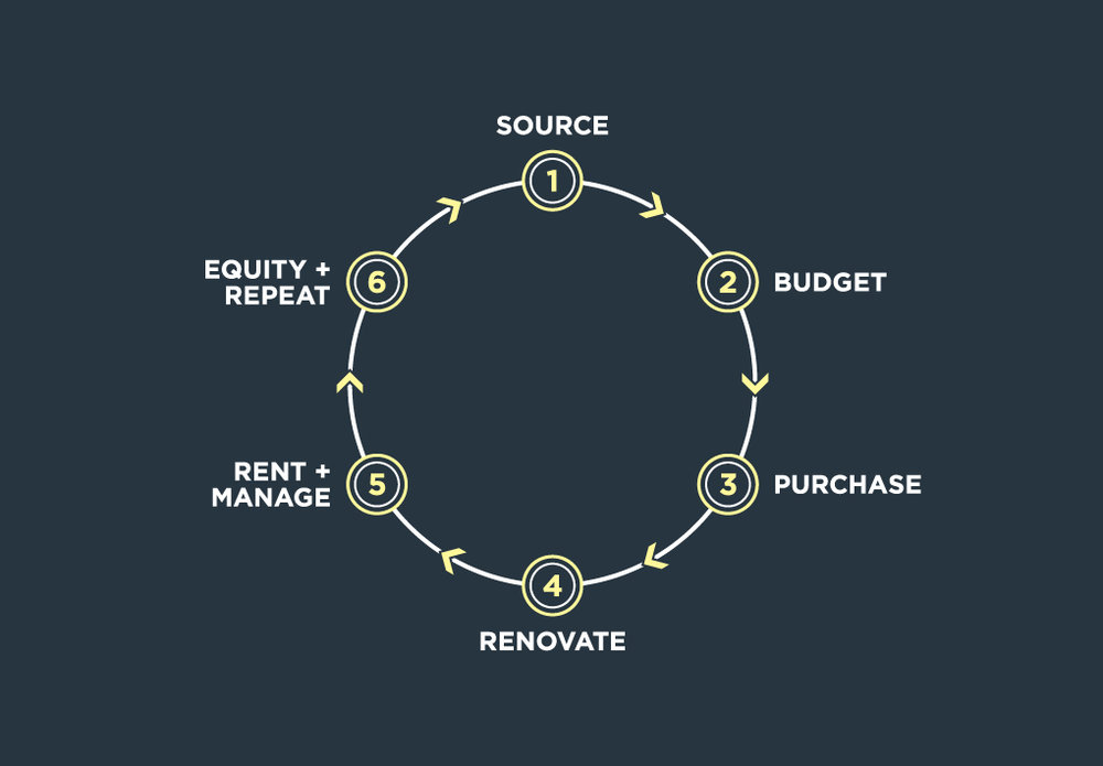 6-step-process.jpg