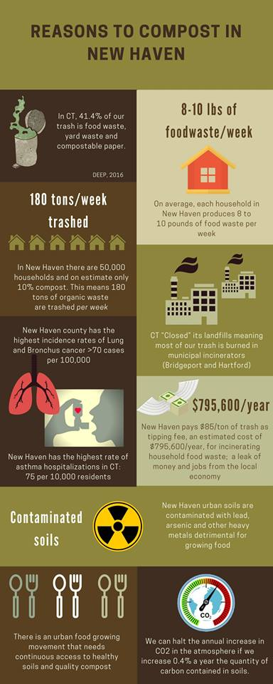 reasons to compost graphic.jpg