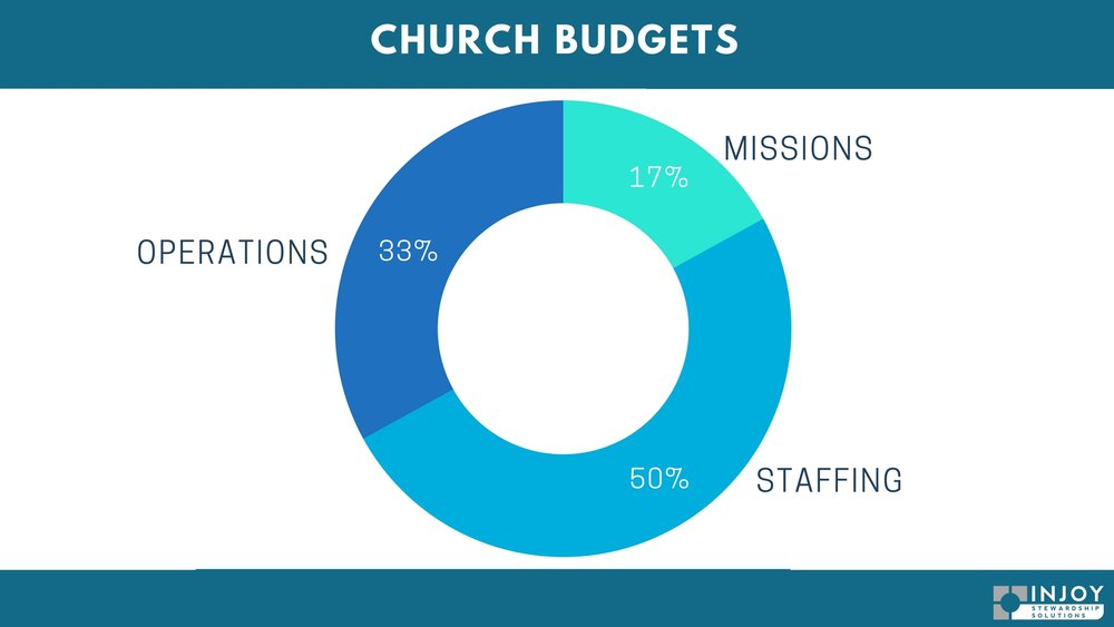 Church Budget Distribution.jpg