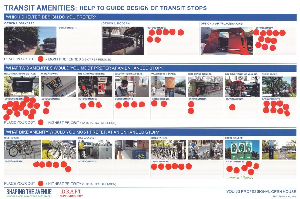Preferred transit amenities included artistic bus shelter designs, real-time arrival signage, shade trees and bike sharing, parking and route signage.