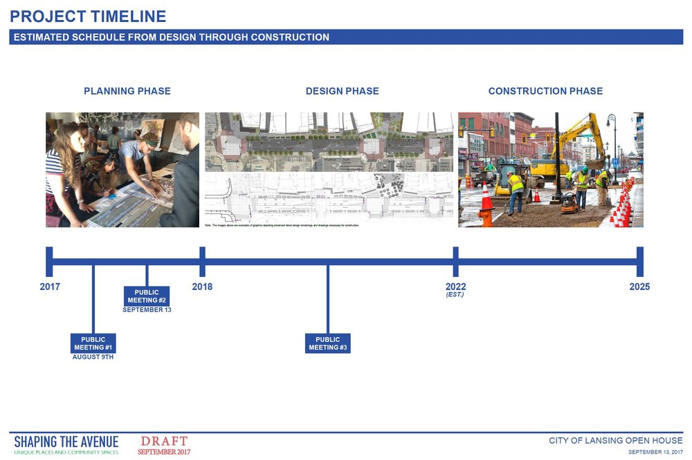 Project Timeline for Michigan Avenue's redesign started in 2017 with the planning phase. Design phase is anticipated to run from 2018-2022, with Construction to be complete by 2025.