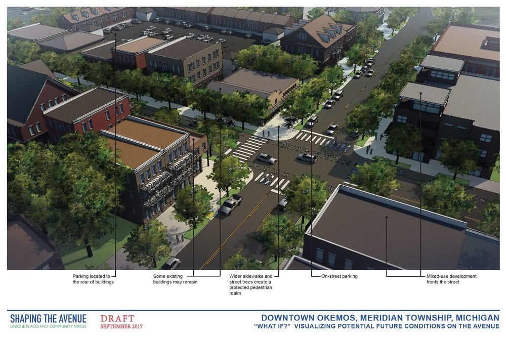 Downtown Okemos potential future conditions rendering notates: parking at the rear of buildings, on-street parking, wider sidewalks, and buildings that front the street.