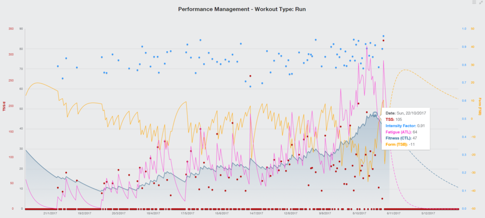 TrainingPeaks Performance Management Chart - Run