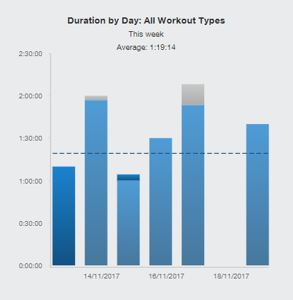 Duration 20171119.PNG