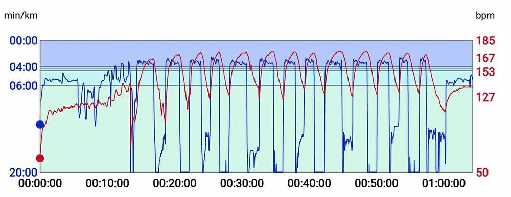 Wednesday run - intervals 3 x ( 700 - 600 - 500 - 400 )