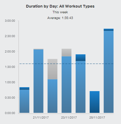 Duration 20171126.PNG