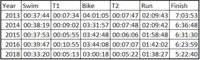 Ironman 70.3 Mallorca results