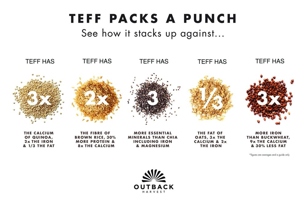 Teff Super Grain Comparison