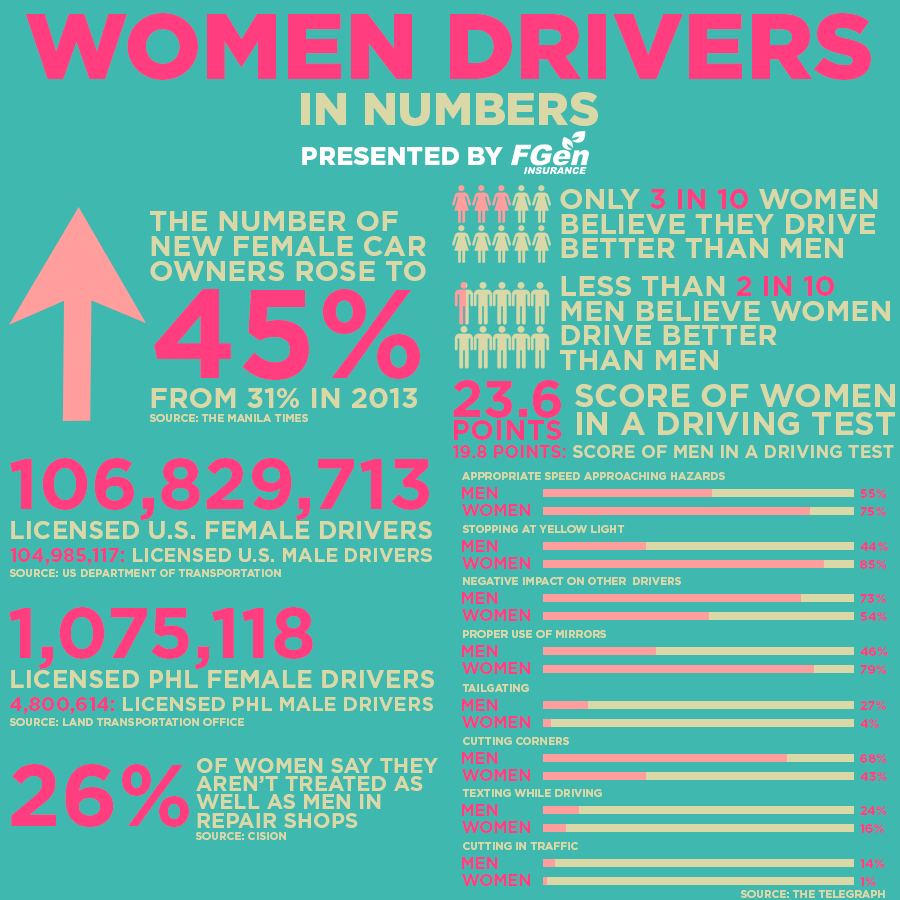 busting myths about women drivers u2014 fgen insurance