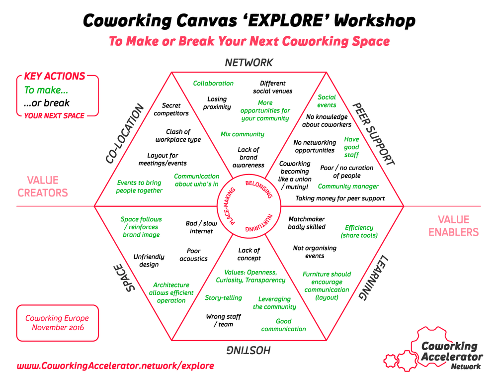 Coworking Canvas Workshop Make Or Break Your Coworking Space