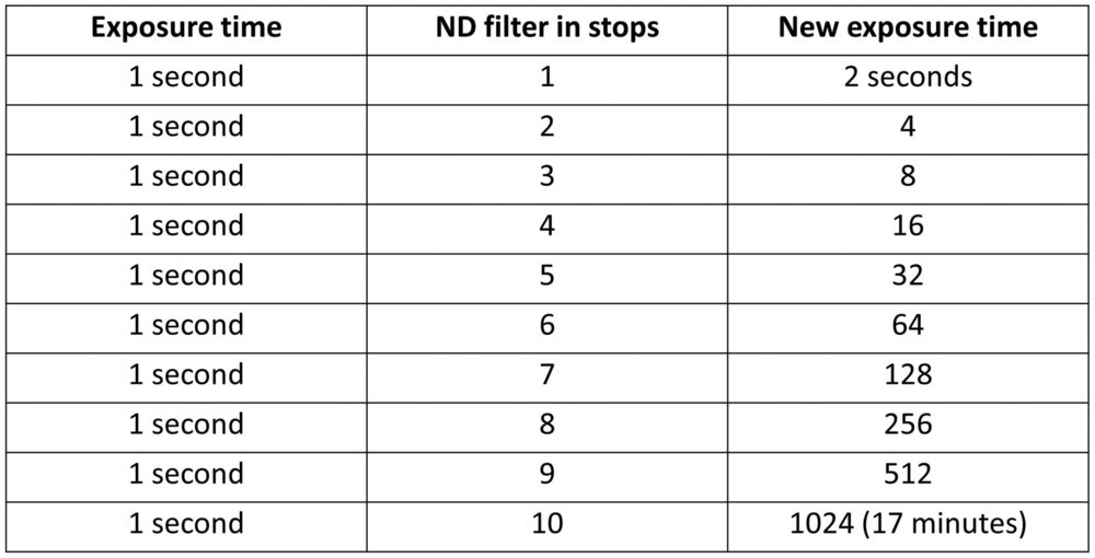 Different ND filters with calculated exposure times