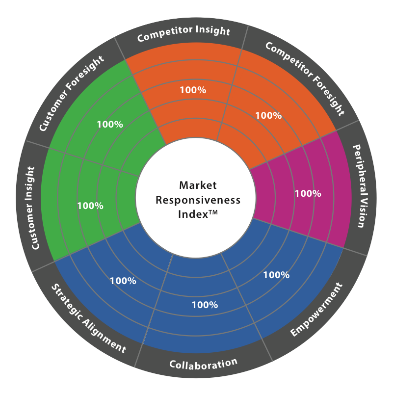 These are the behaviours that drive future profit and growth for organisations.