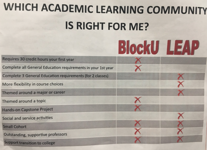 This is a paper that students were handed out, outlining the Block U program.