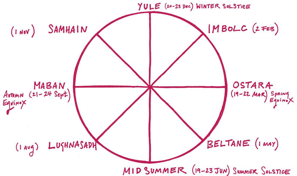 seasonal-cycle-red.jpg