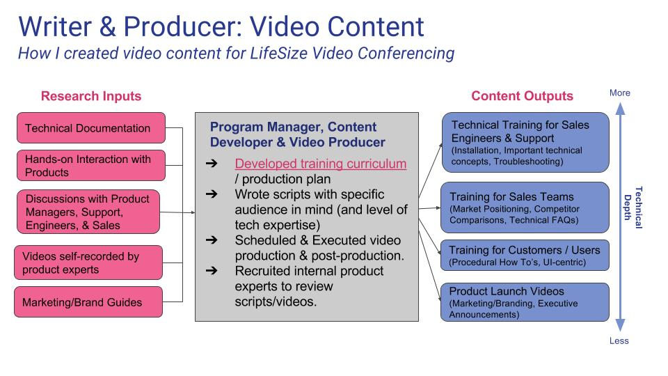 When creating a video training course at LifeSize, I'd research using a variety of internal sources (pink), then develop and execute (gray).  I produced a wide variety of content (blue).