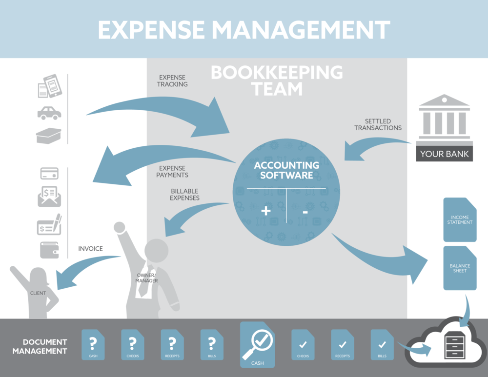 business-expense-management-servicxes