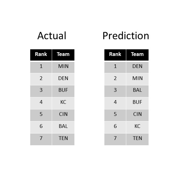 Fig. 1: Actual and predicted weekly order