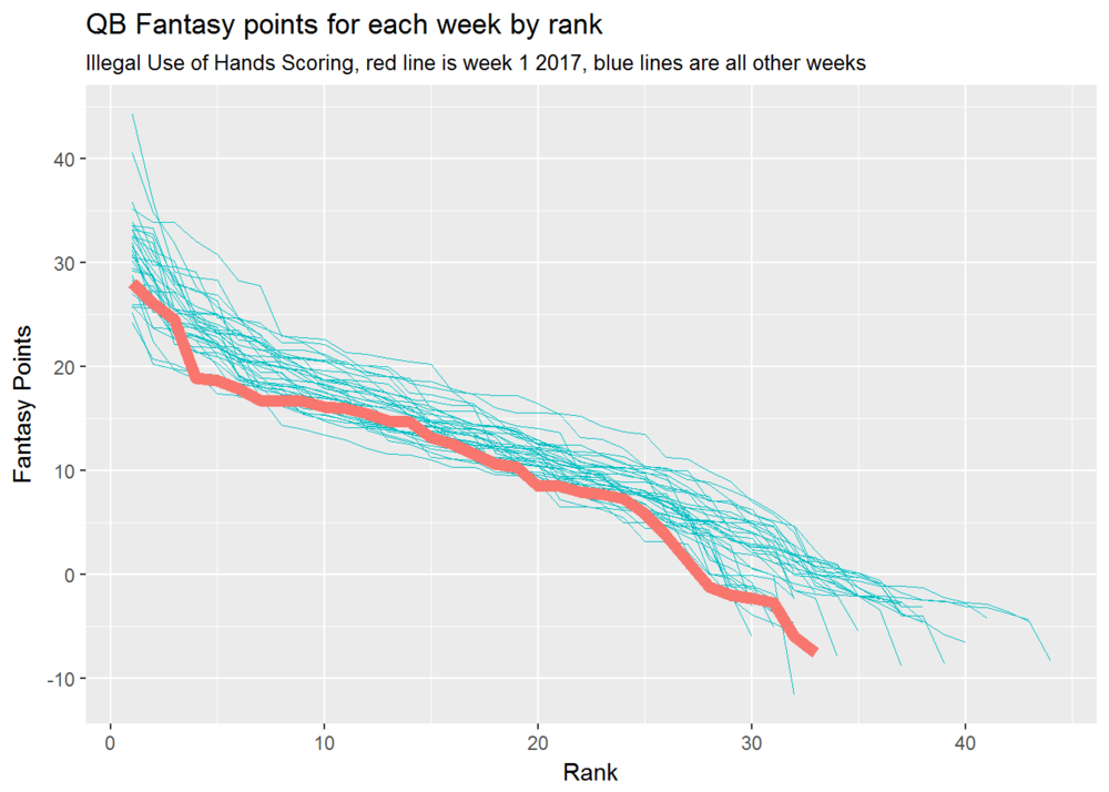 .weekly pts by rank-1.png