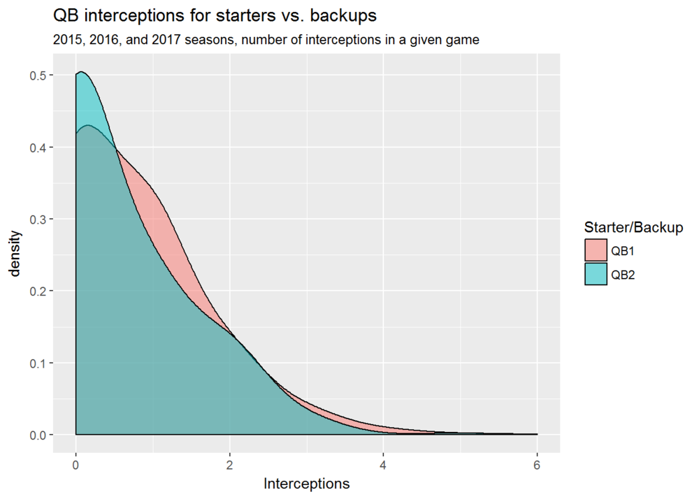 .QB interceptions by rank-1.png
