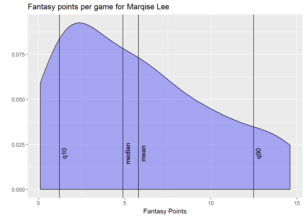 .marqise lee points-1.png