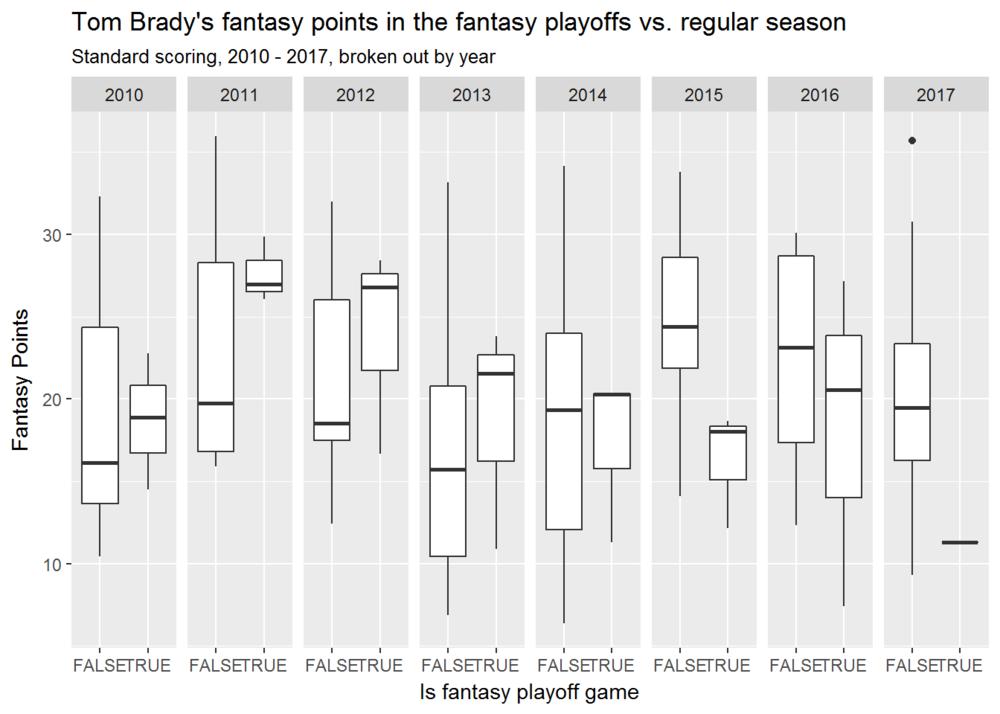 .Tom Brady playoffs vs not by year-1.png