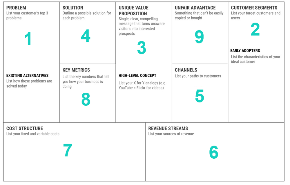 Lean Canvas Example
