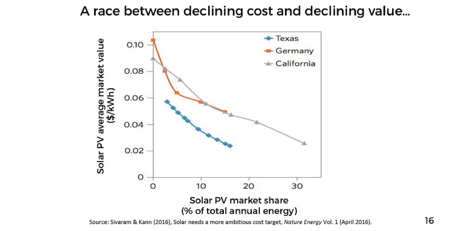 Source:  https://kleinmanenergy.upenn.edu/sites/default/files/Getting_to_Zero.pdf