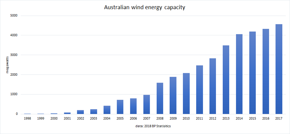 Wind_energy capacity.png