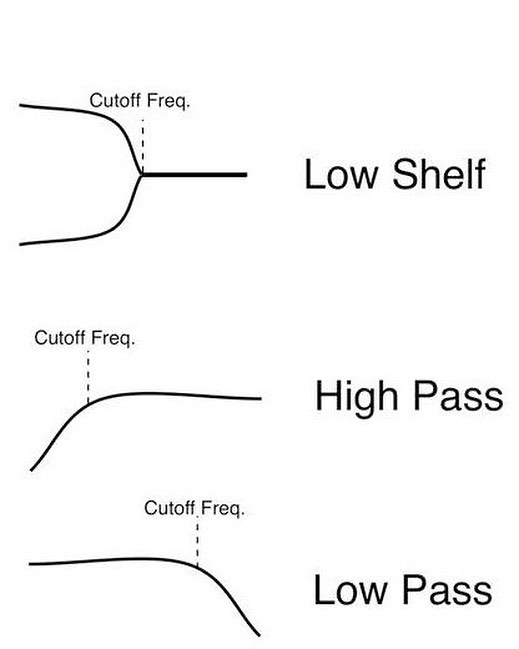 It's important to remember that the frequency to select isn't always only effecting the starting point of the curve.⠀ #mastering #eqtips #mixing #streaky