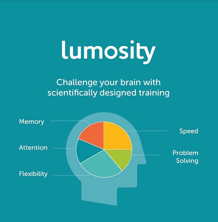 Image this week from Lumosity, one of the leading online hosts for the Brain Games movement