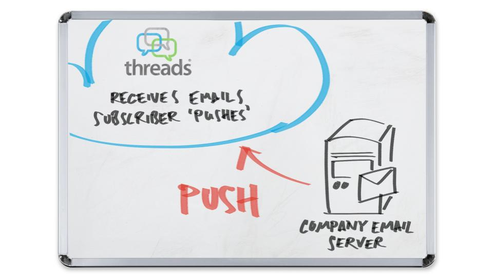Threads_push.jpg