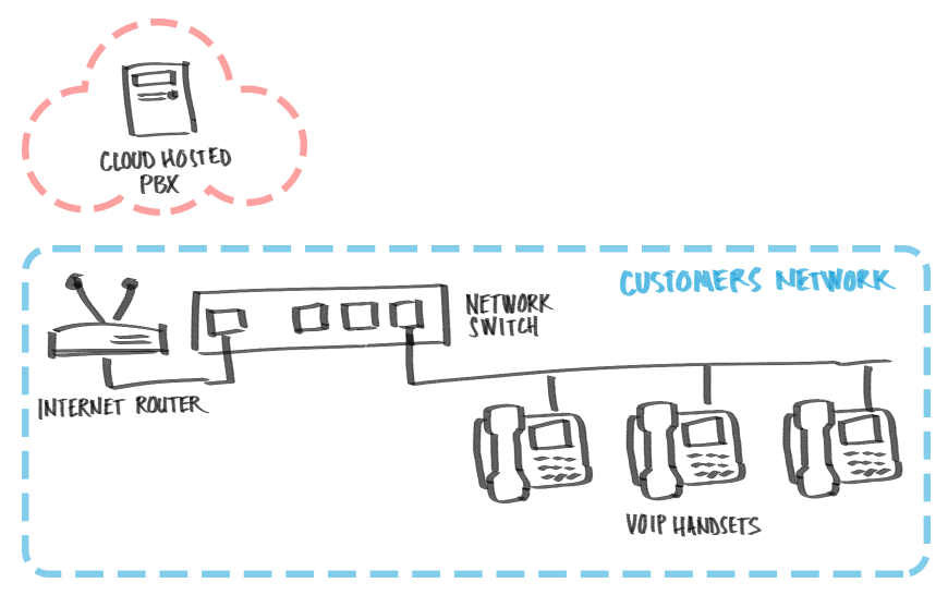 Modern VoIP business telephone system using subscribers local area network (LAN) to route local calls between office handsets and Cloud-based (or hosted) PBX