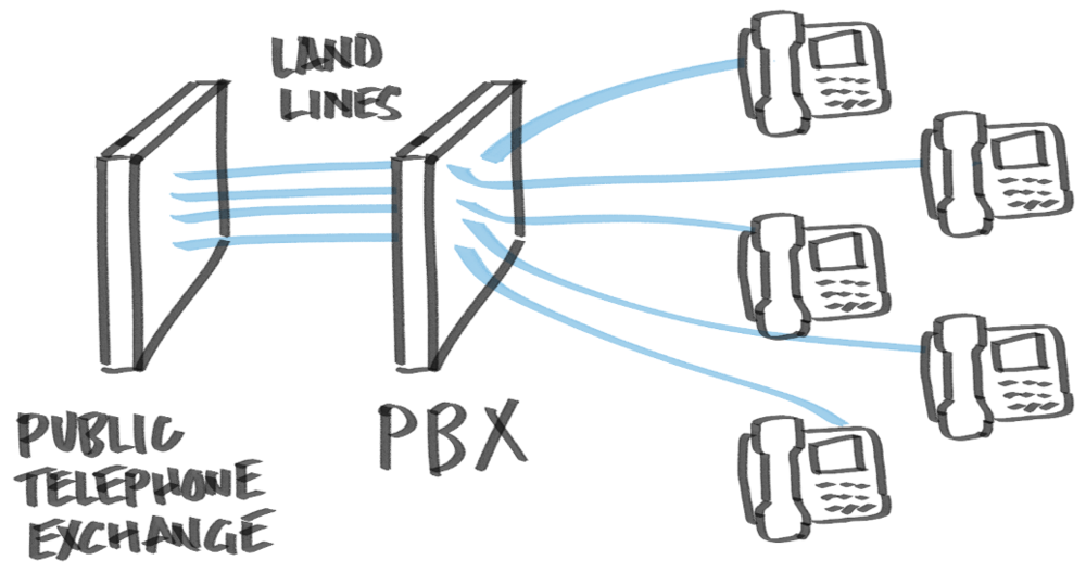 Traditional business telephone system connecting handsets to telephone exchange via a office-based PBX.