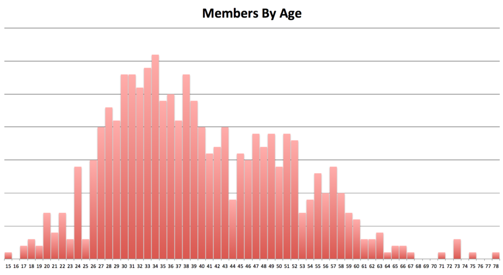 CRCA members range in age from 13-82 through for purposes of this chart I trimmed the X-Axis slightly. Note that at the far right of the chart many members are 'Life Members' (20+ years of consecutive membership in CRCA) who are not actively racing in the Club. From a high level this chart emphasizes the relatively small number of U23 racers in the club today.