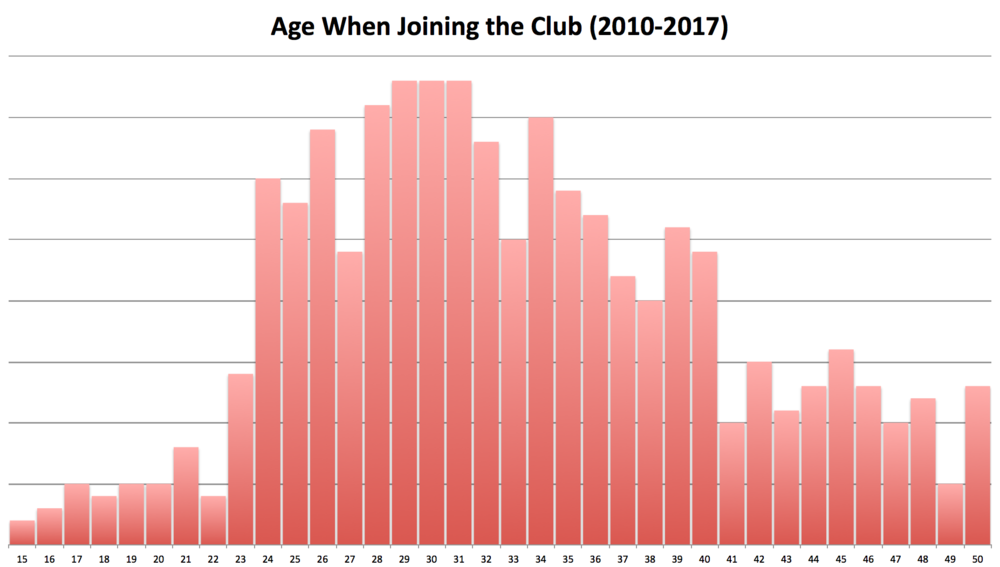 Mirroring the chart of current CRCA members' age distribution, most new members join the club between ages 24 and 40. U23 recruitment has been quite muted over the course of the past seven years though hopefully continued expansion of the  CRCDF program  (full disclosure: I volunteer my time to help CRCDF) will help change these trends.